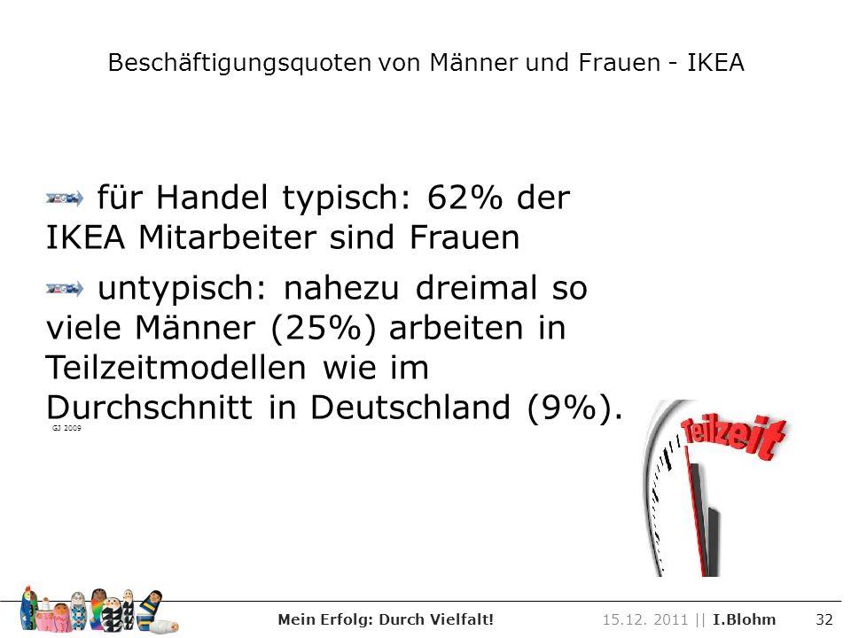 Beschäftigungsquoten von Männer und Frauen - IKEA