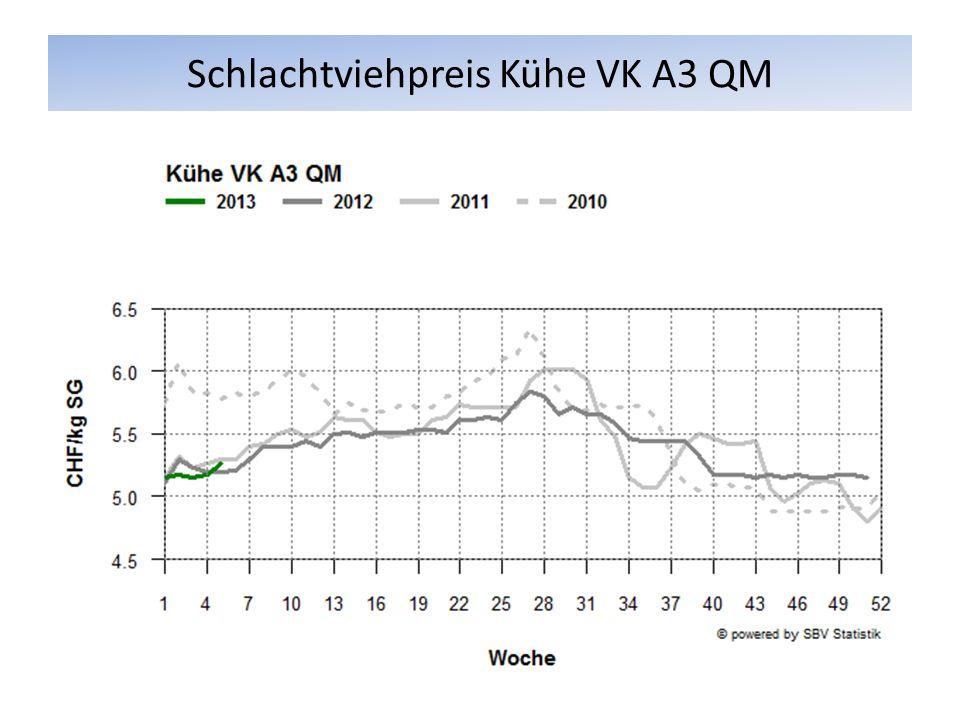 Schlachtviehpreis Kühe VK A3 QM
