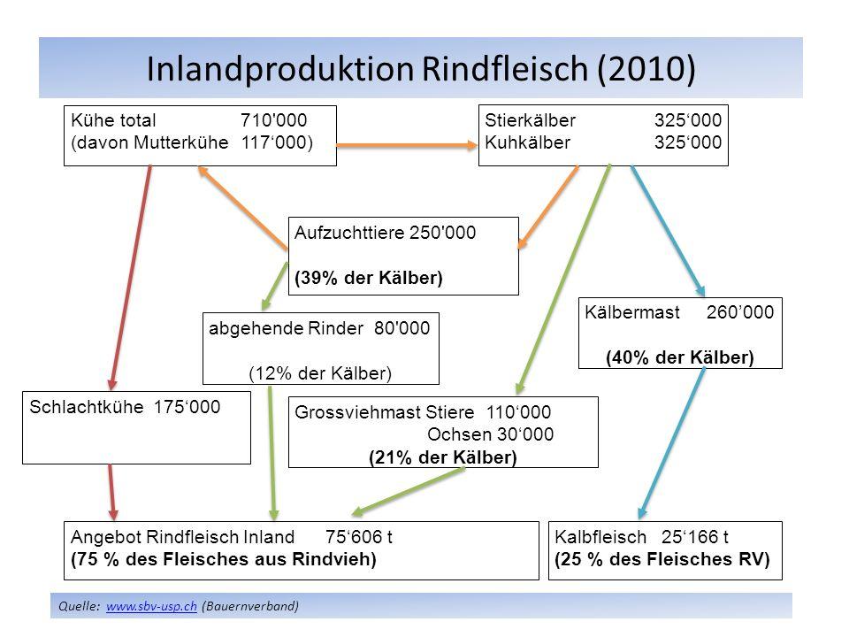 Inlandproduktion Rindfleisch (2010)