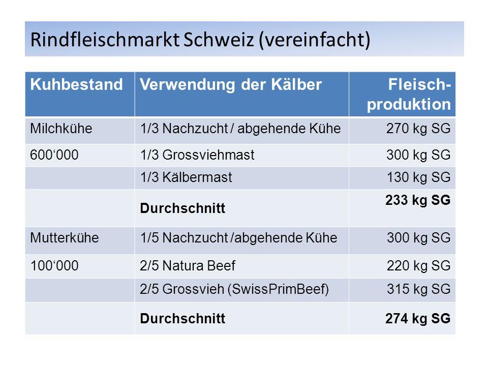 Rindfleischmarkt Schweiz (vereinfacht)
