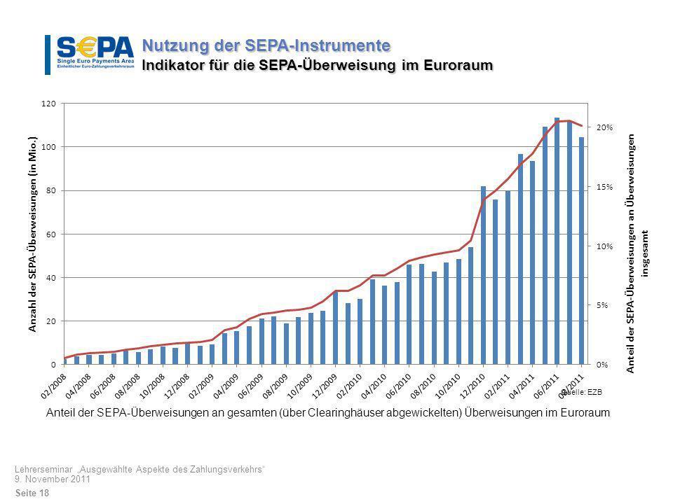 Nutzung der SEPA-Instrumente Indikator für die SEPA-Überweisung im Euroraum