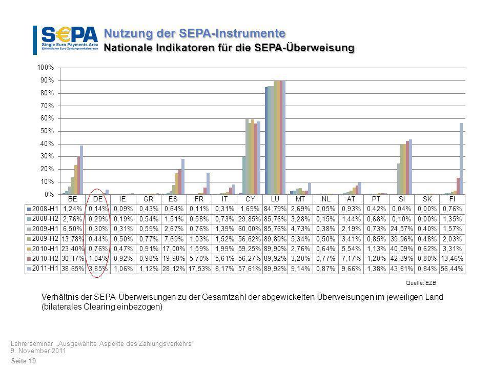 Nutzung der SEPA-Instrumente Nationale Indikatoren für die SEPA-Überweisung