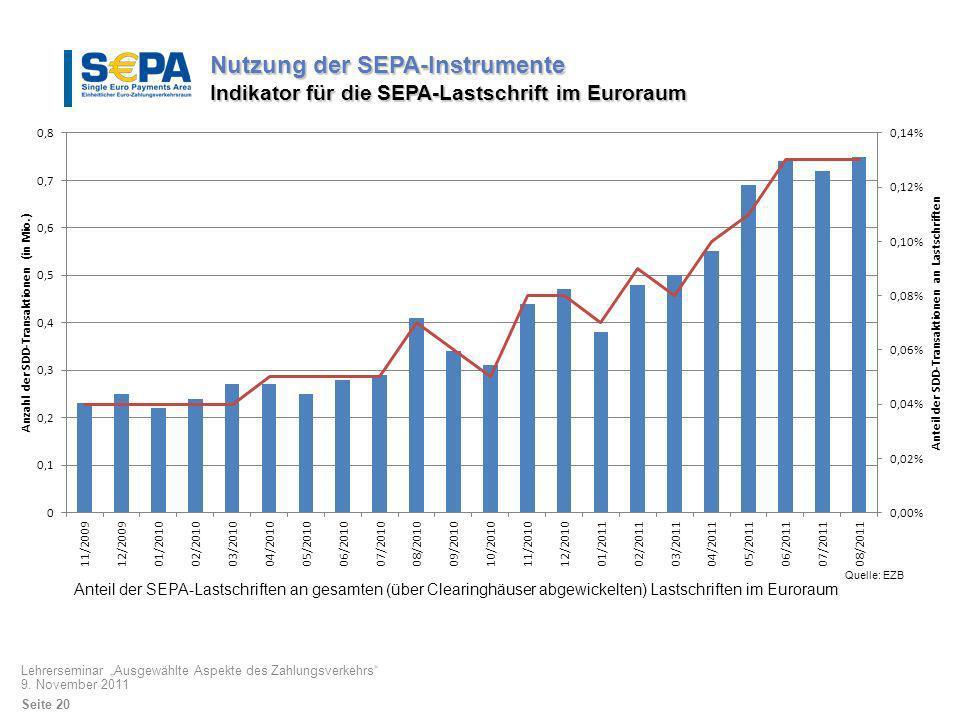 Nutzung der SEPA-Instrumente Indikator für die SEPA-Lastschrift im Euroraum