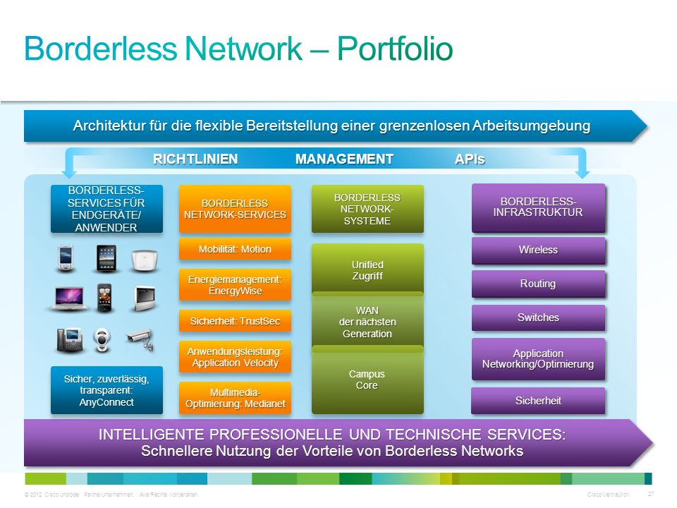 Borderless Network – Portfolio