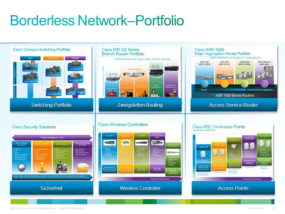 Borderless Network–Portfolio