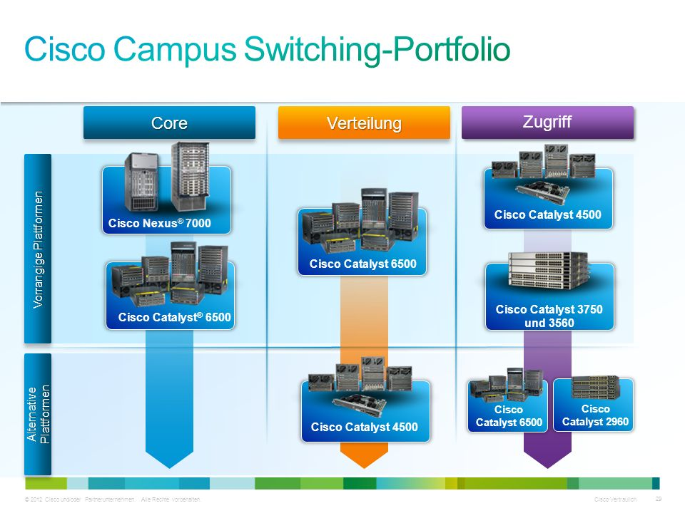 Cisco Campus Switching-Portfolio