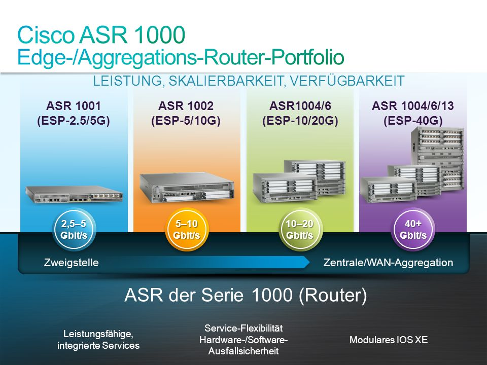 Cisco ASR 1000 Edge-/Aggregations-Router-Portfolio