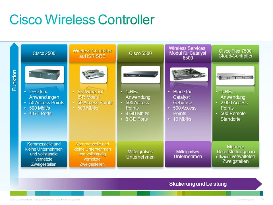 Cisco Wireless Controller