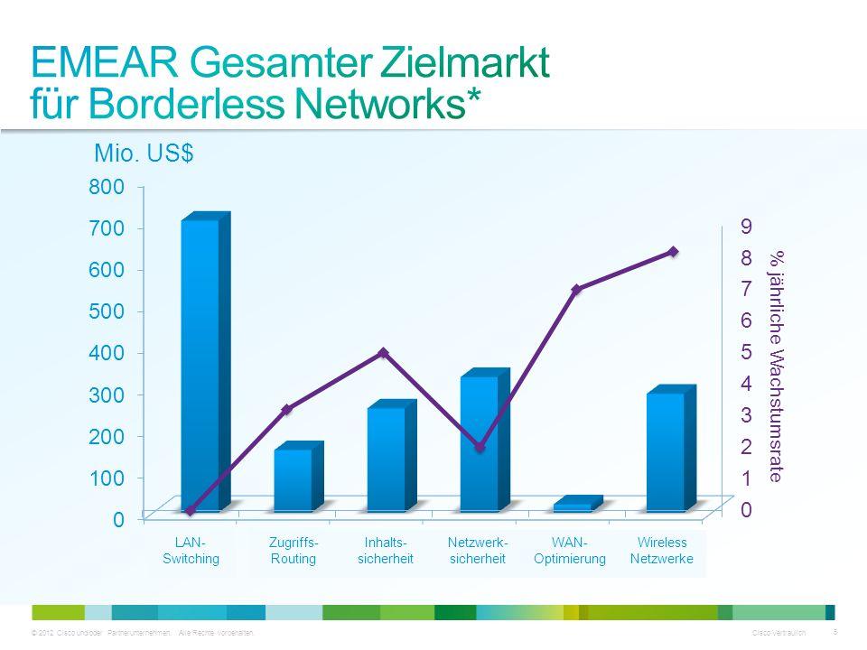 EMEAR Gesamter Zielmarkt für Borderless Networks*