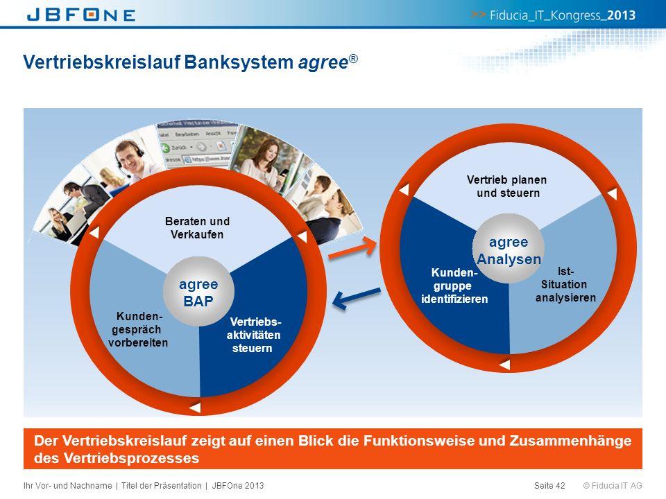 Vertriebskreislauf Banksystem agree®