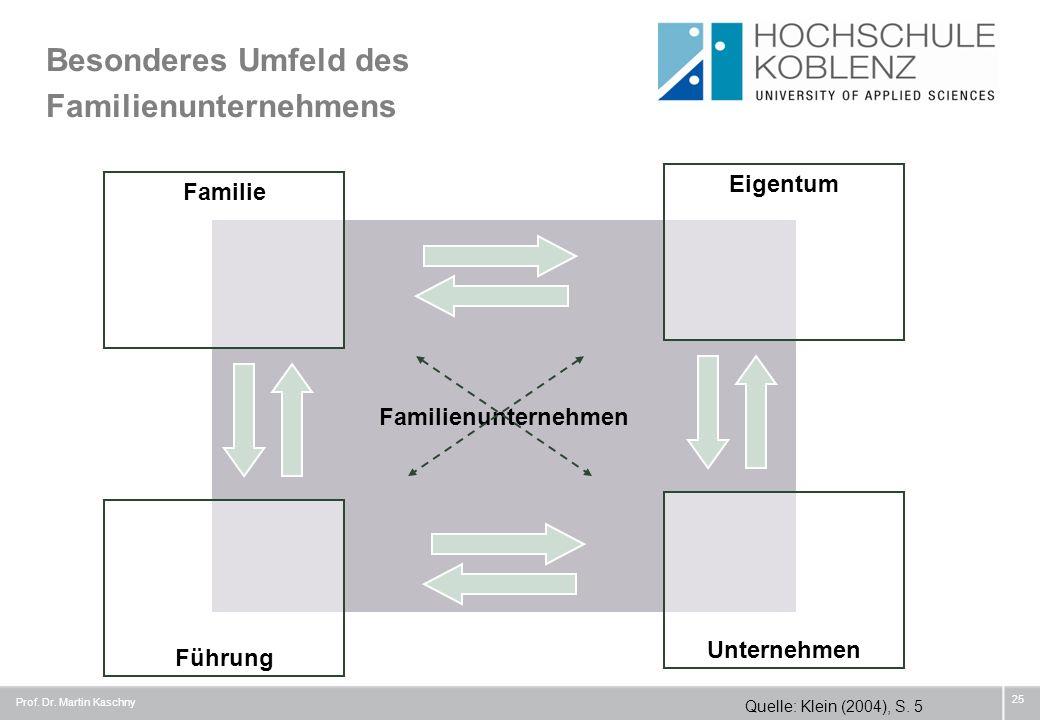 Besonderes Umfeld des Familienunternehmens