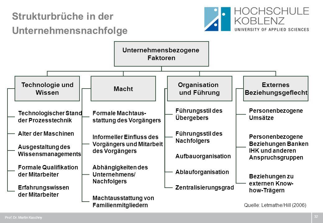 Strukturbrüche in der Unternehmensnachfolge