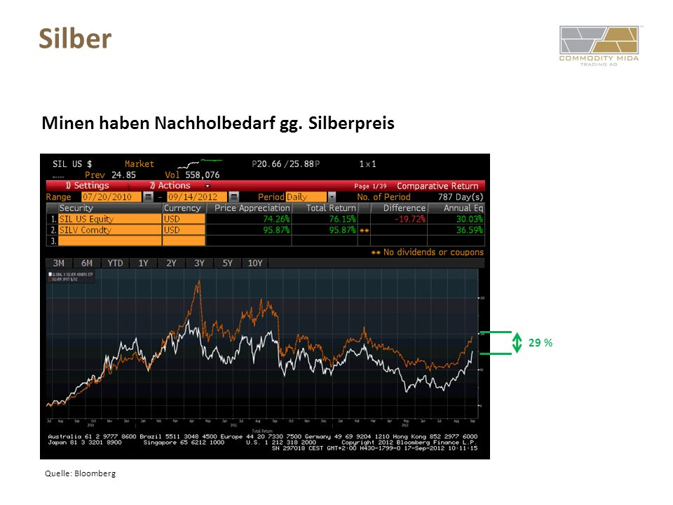Silber Minen haben Nachholbedarf gg. Silberpreis 29 %