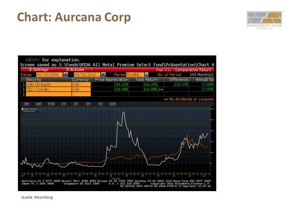 Chart: Aurcana Corp Quelle: Bloomberg