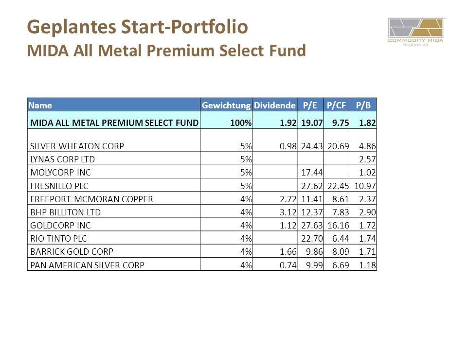 Geplantes Start-Portfolio MIDA All Metal Premium Select Fund
