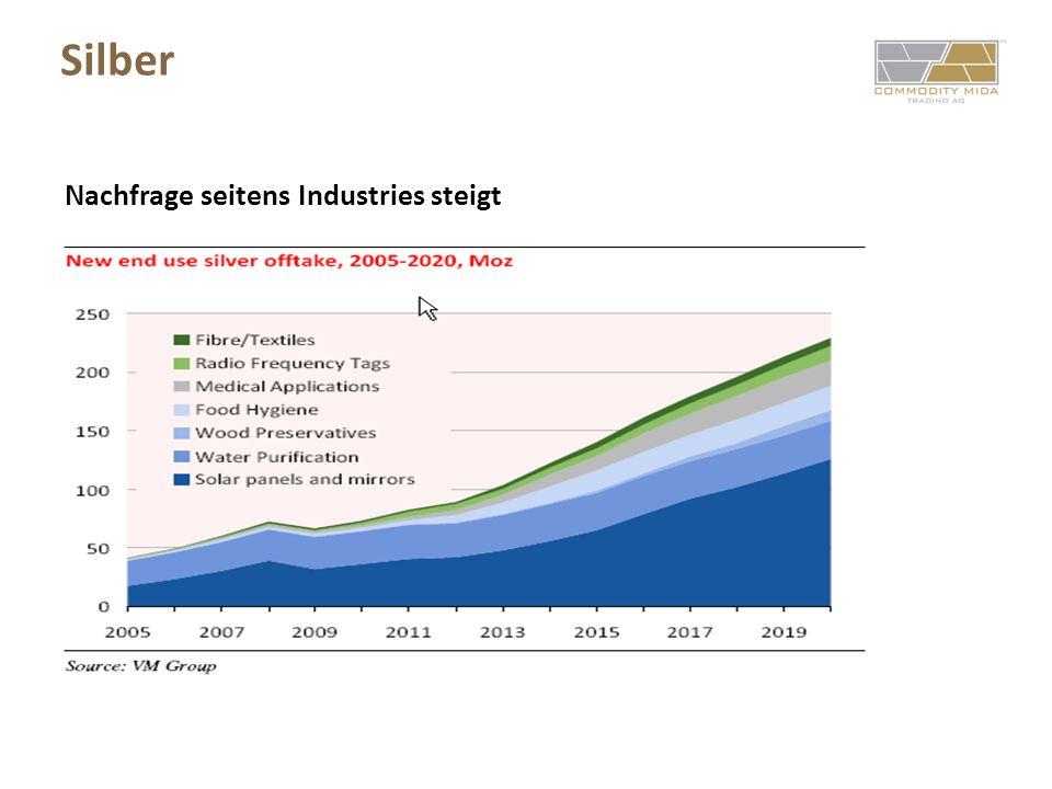 Silber Nachfrage seitens Industries steigt