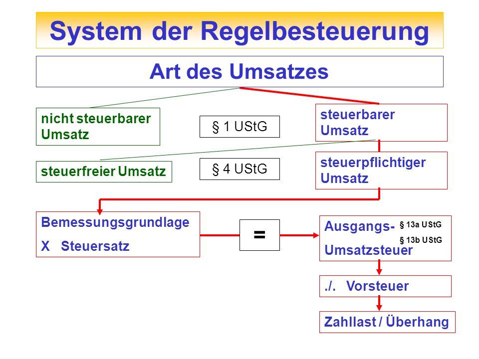 System der Regelbesteuerung