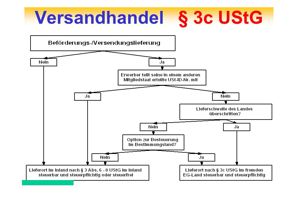 Versandhandel § 3c UStG