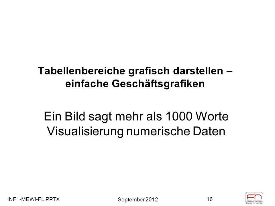 Tabellenbereiche grafisch darstellen – einfache Geschäftsgrafiken