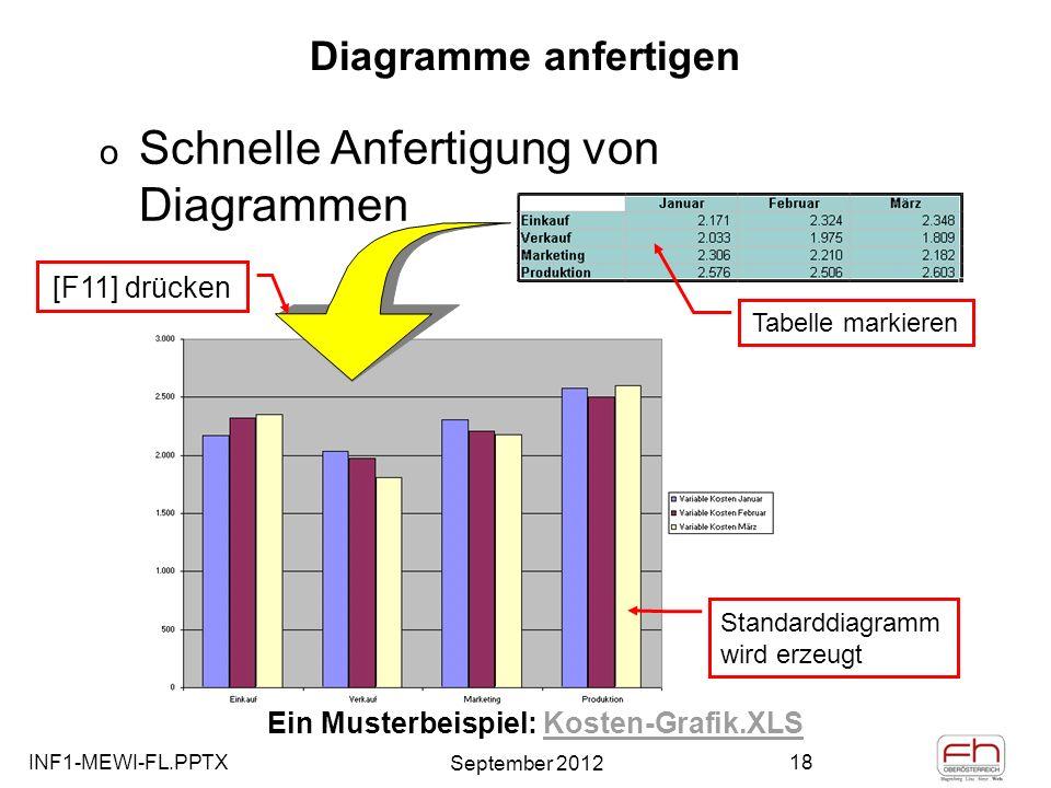 Ein Musterbeispiel: Kosten-Grafik.XLS