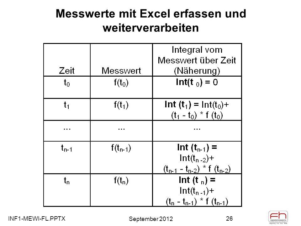 Messwerte mit Excel erfassen und weiterverarbeiten