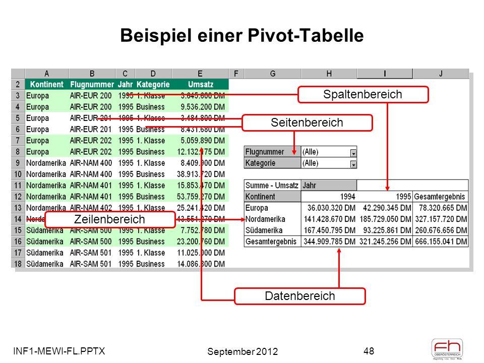 Beispiel einer Pivot-Tabelle