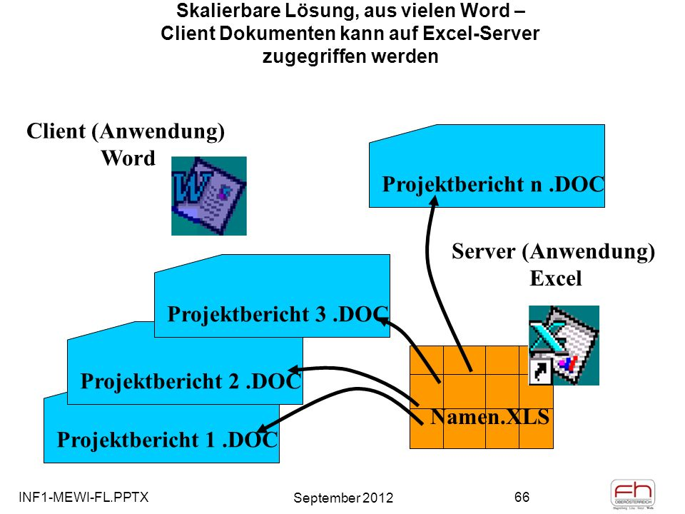 Client (Anwendung) Word Server (Anwendung) Excel
