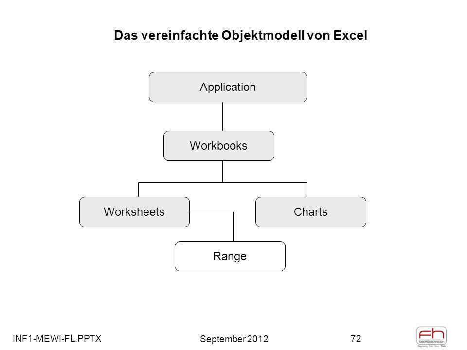 Das vereinfachte Objektmodell von Excel