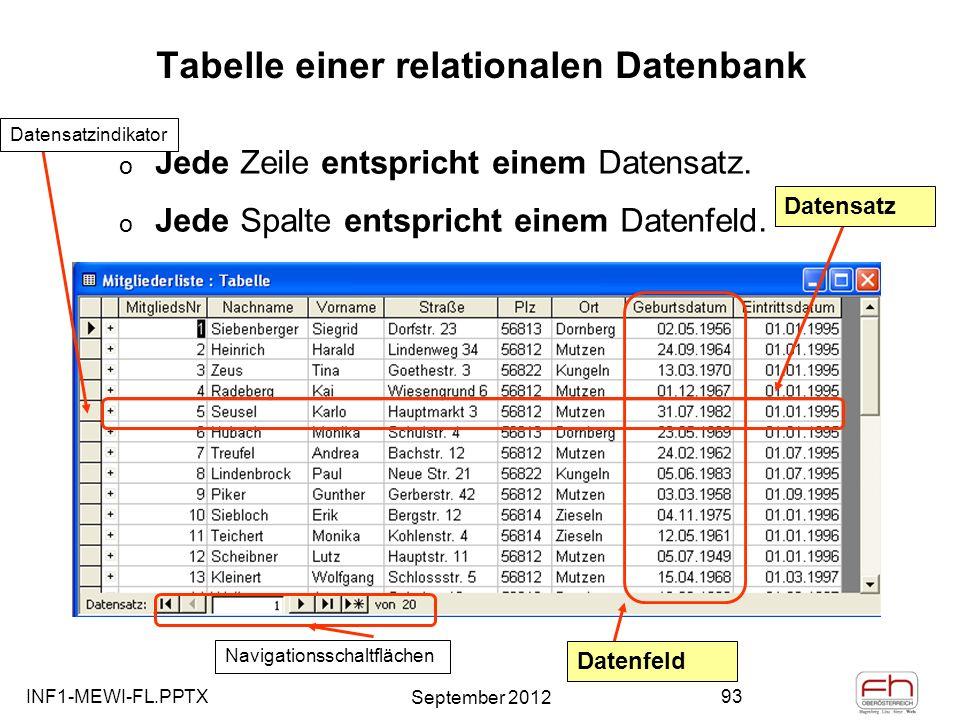 Tabelle einer relationalen Datenbank