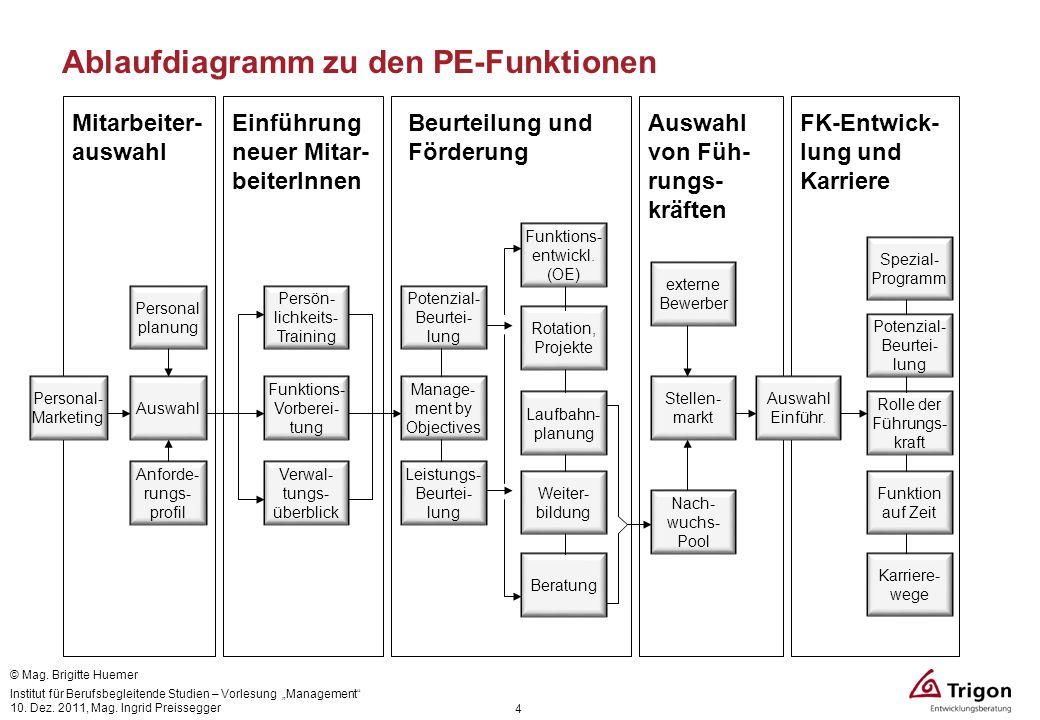 Ablaufdiagramm zu den PE-Funktionen