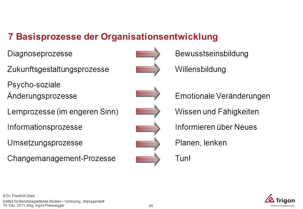 7 Basisprozesse der Organisationsentwicklung