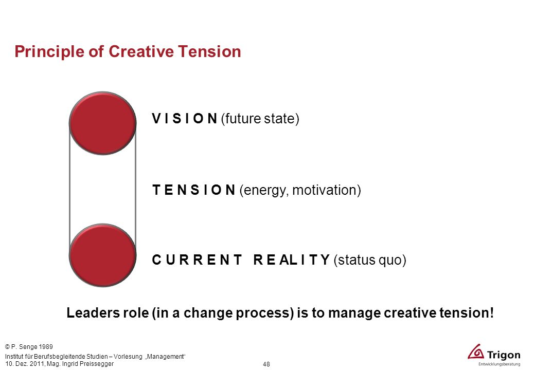 Principle of Creative Tension