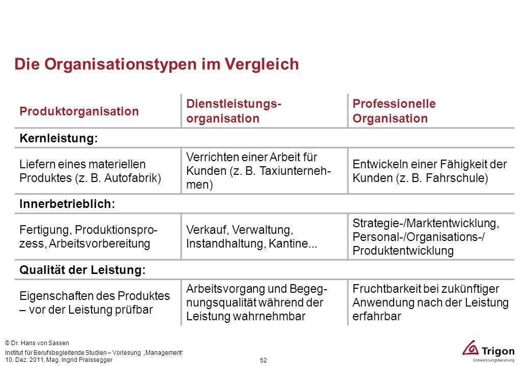 Die Organisationstypen im Vergleich