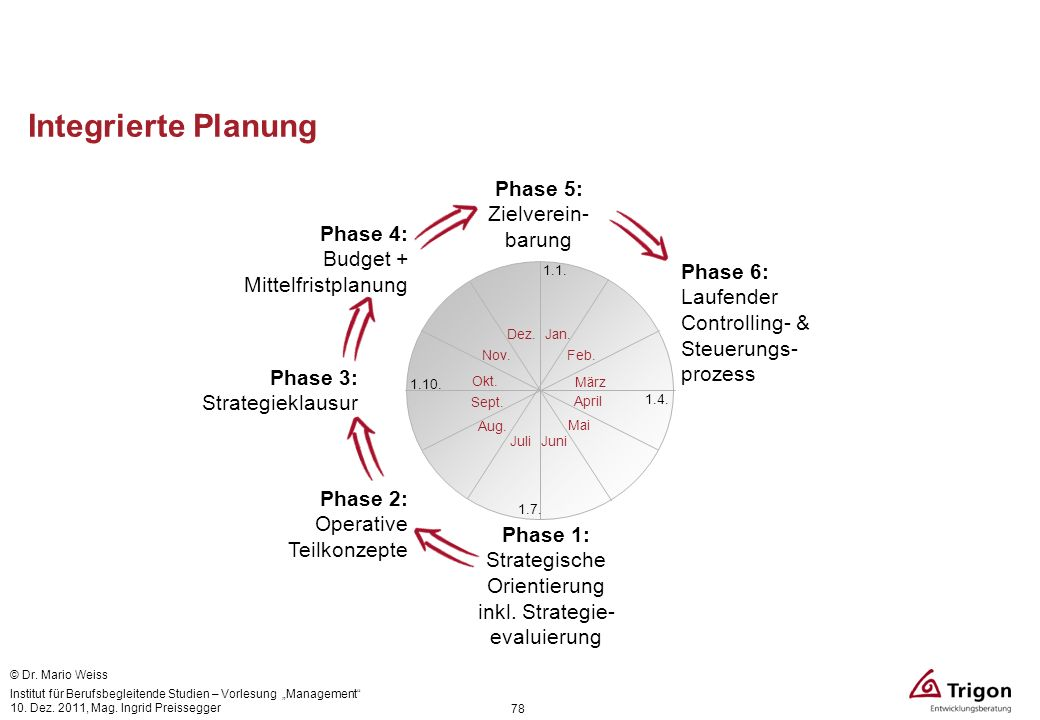 Integrierte Planung Phase 5: Zielverein- barung