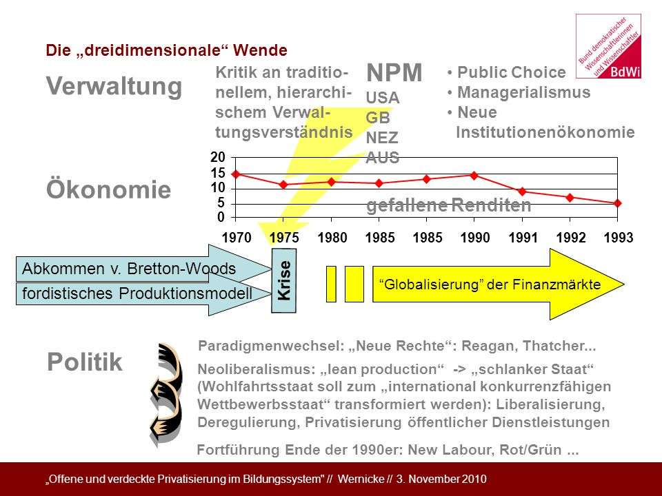 NPM Verwaltung Ökonomie Politik gefallene Renditen