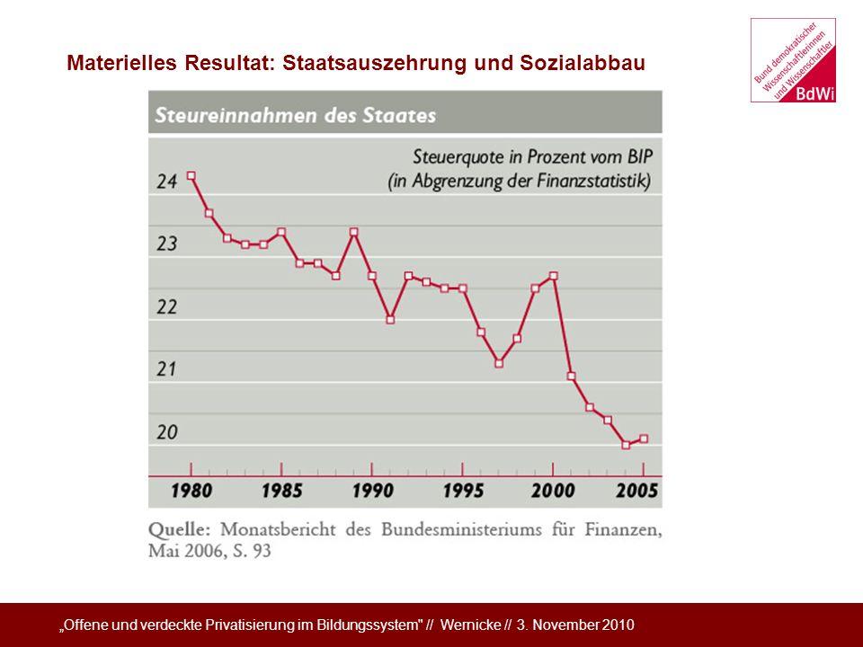 Materielles Resultat: Staatsauszehrung und Sozialabbau