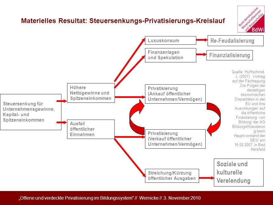 Materielles Resultat: Steuersenkungs-Privatisierungs-Kreislauf