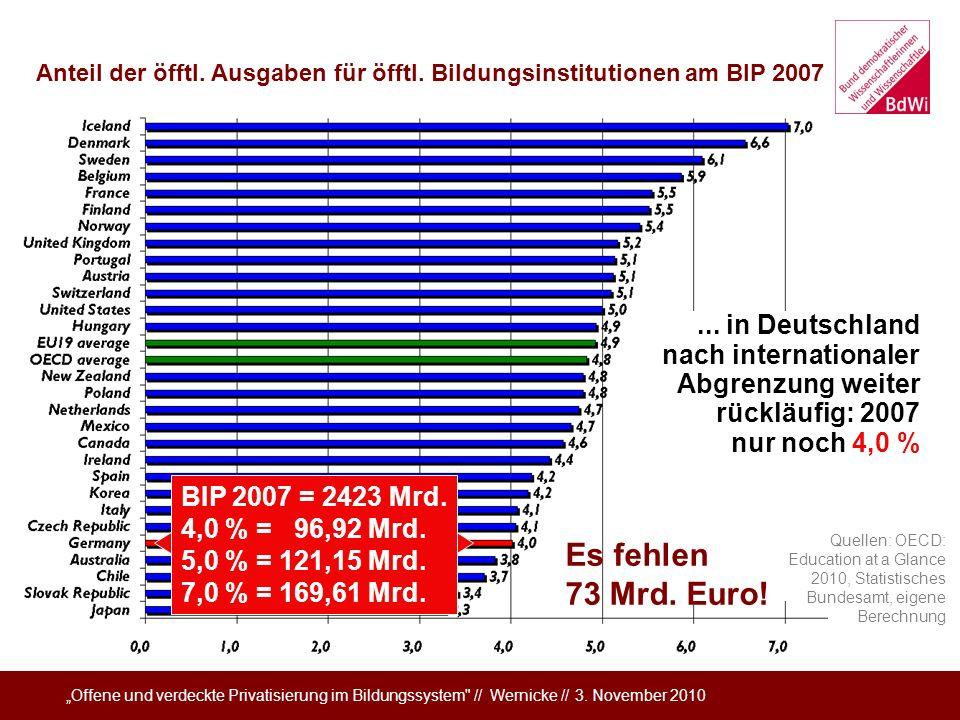 Organisierte Unterfinanzierung Öffentliche Gesamtausgaben für Bildung in Relation zum BIP 2006