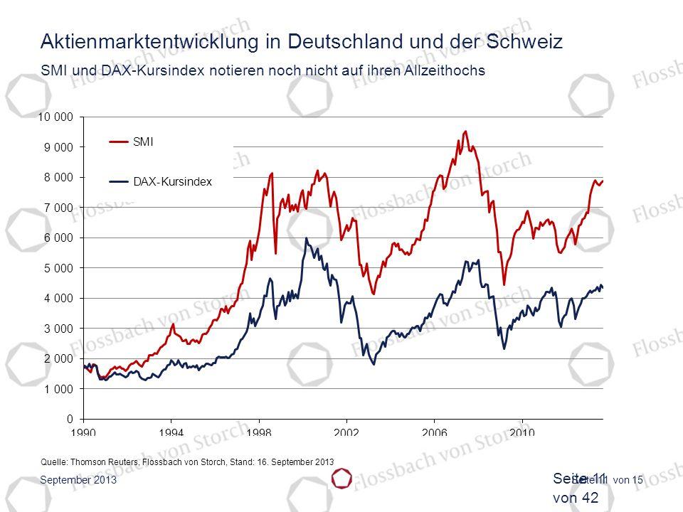 Aktienmarktentwicklung in Deutschland und der Schweiz