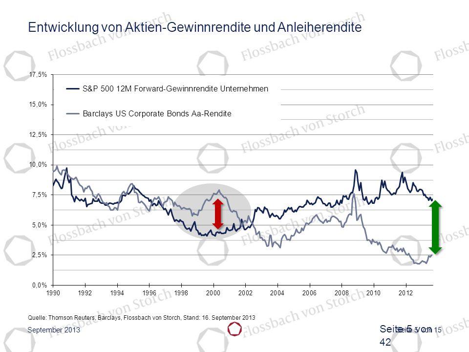Entwicklung von Aktien-Gewinnrendite und Anleiherendite
