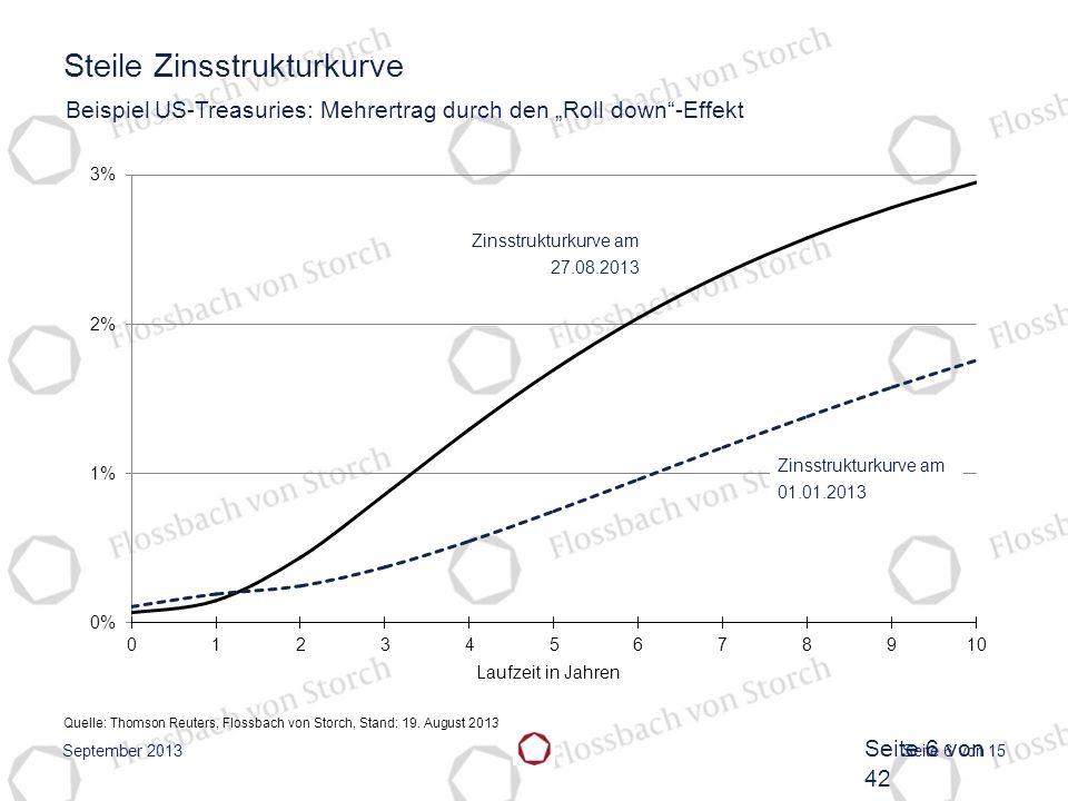 Steile Zinsstrukturkurve