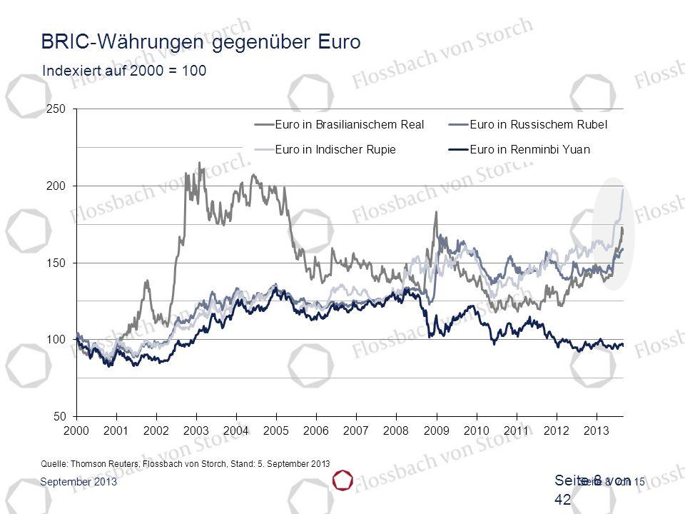 BRIC-Währungen gegenüber Euro
