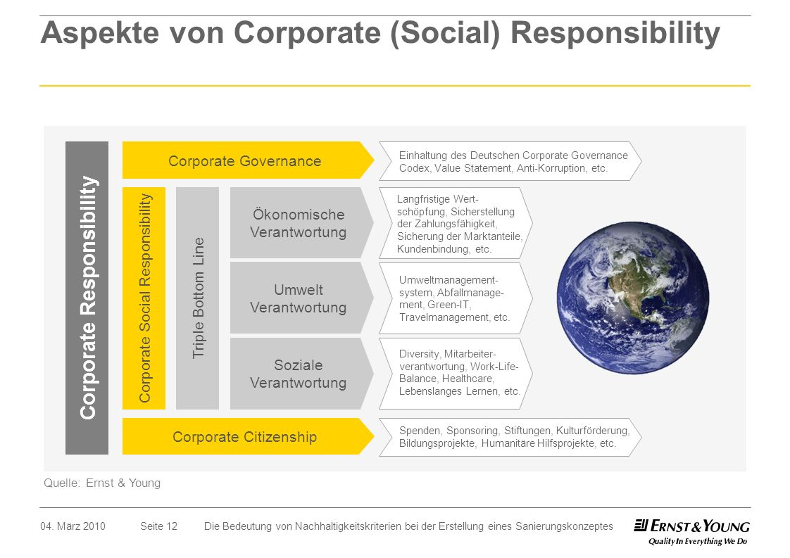 Aspekte von Corporate (Social) Responsibility