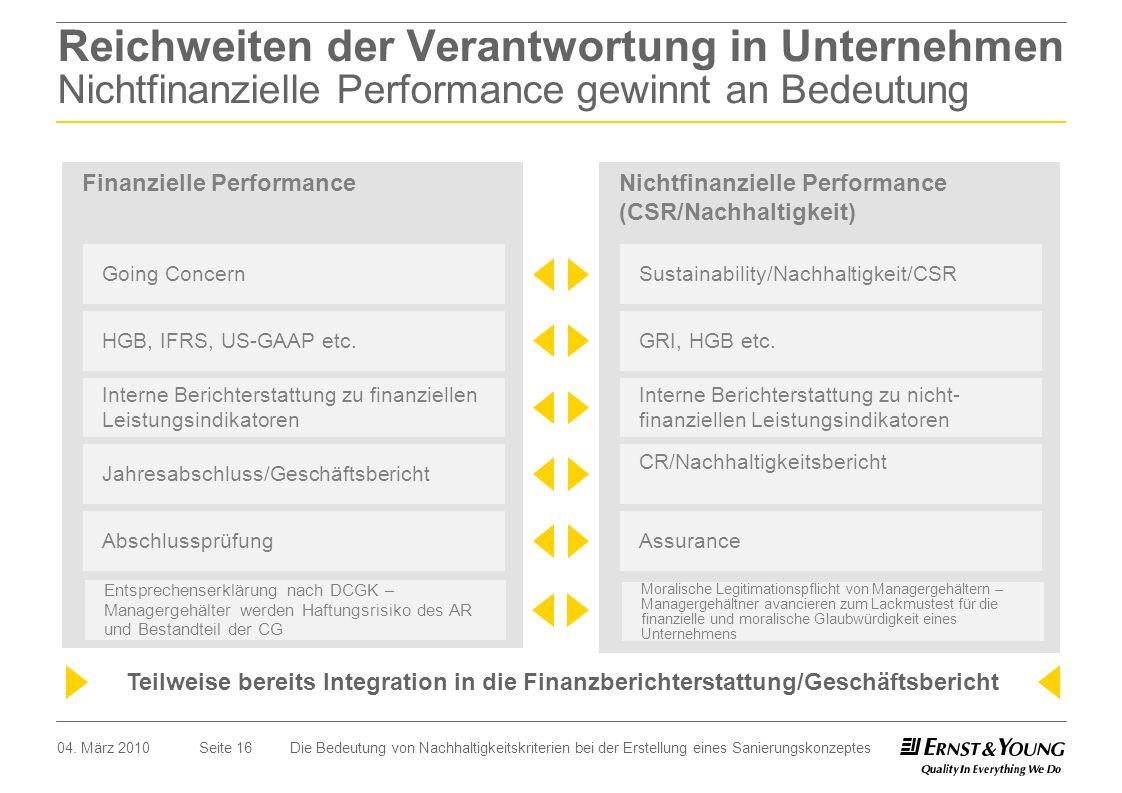Reichweiten der Verantwortung in Unternehmen Nichtfinanzielle Performance gewinnt an Bedeutung