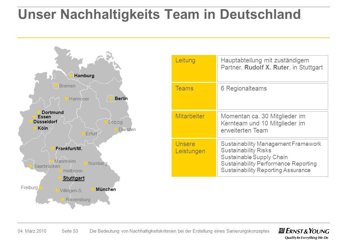 Unser Nachhaltigkeits Team in Deutschland