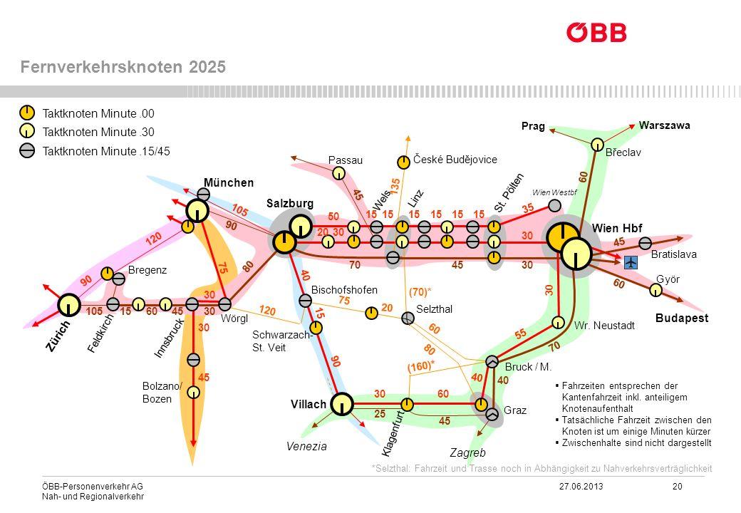 Fernverkehrsknoten 2025 Taktknoten Minute .00 Taktknoten Minute .30