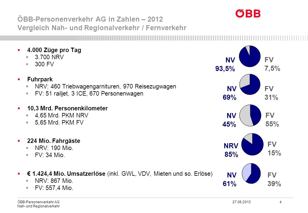 ÖBB-Personenverkehr AG in Zahlen – 2012 Vergleich Nah- und Regionalverkehr / Fernverkehr