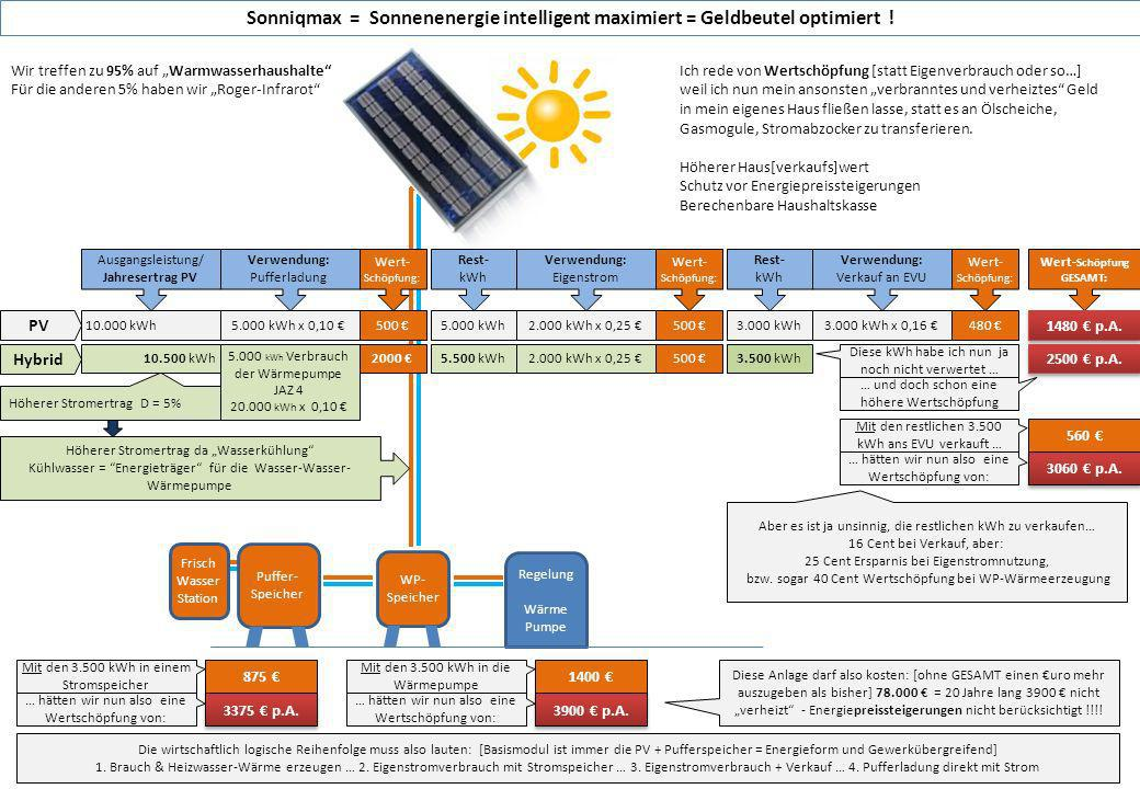 Sonniqmax = Sonnenenergie intelligent maximiert = Geldbeutel optimiert !