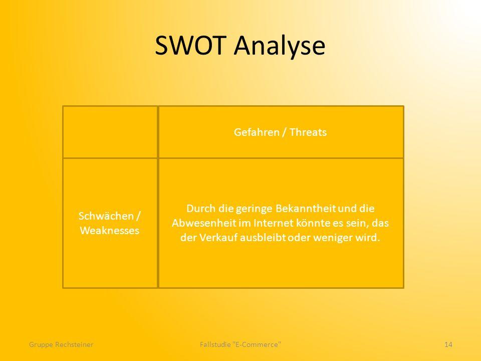 SWOT Analyse Gefahren / Threats