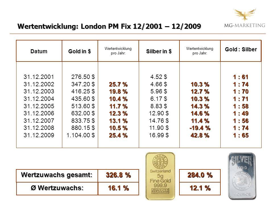 Wertzuwachs gesamt: 326.8 % 284.0 % Ø Wertzuwachs: 16.1 % 12.1 %